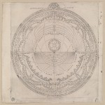 Los elementos más importantes de una carta astral